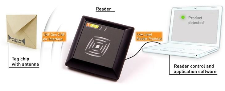 """Die RFID-Technologie– drahtlose """"Zauberei"""""""