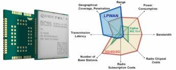 Das LTE-NB-IoT-Modul BC95 – ein idealer Startpunkt für Ihr IoT-Gerät