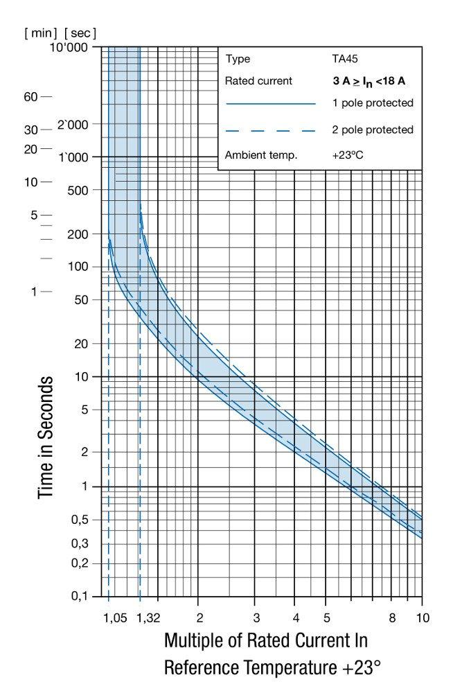 Schurter TA45, ein thermischer Schutzschalter, 2900 Varianten ...